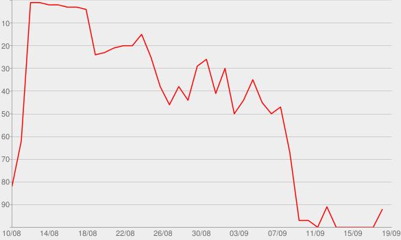 Chart progress graph for Cabin Fever (Deluxe Version)