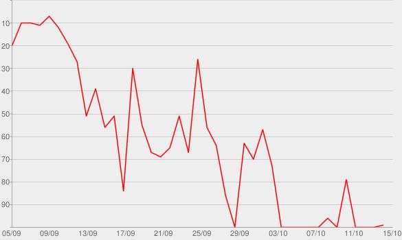 Chart progress graph for Xbalanque