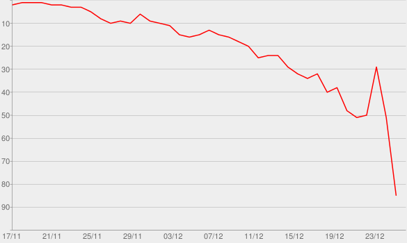 Chart progress graph for Do They Know It's Christmas? (2014)