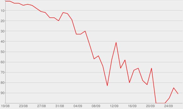 Chart progress graph for Secrets of a Double Life