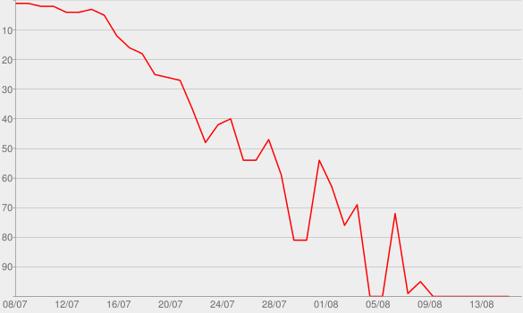 Chart progress graph for Playing Dirty