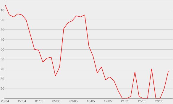 Chart progress graph for Long Story Short - Der Buch-Podcast mit Karla Paul und Günter Keil