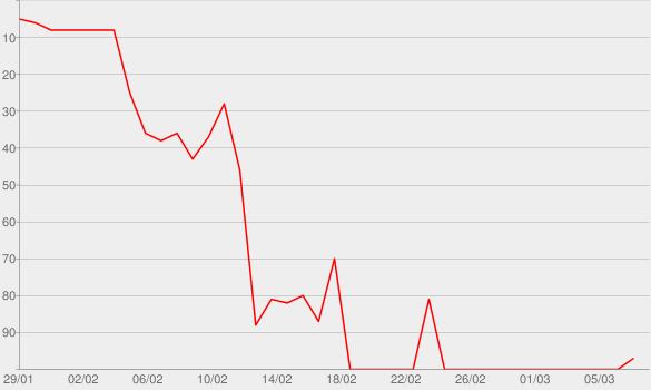 Chart progress graph for Islah