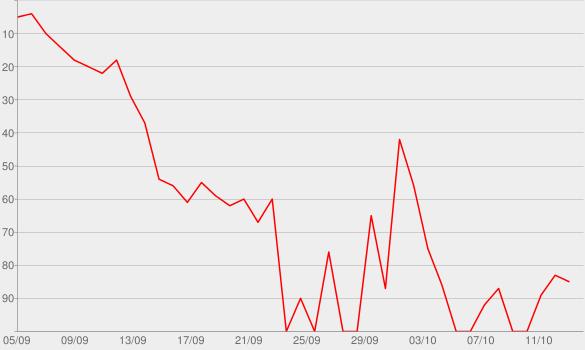 Chart progress graph for Shameless