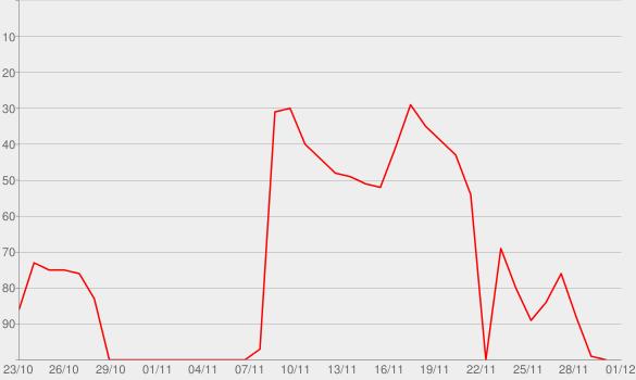 Chart progress graph for Bitte hör nicht auf zu träumen (Band Spezial Mix)