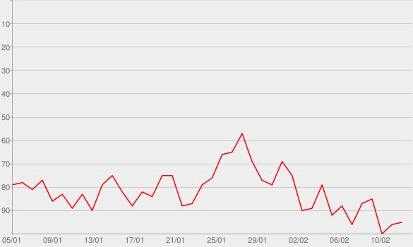 Chart progress graph for White Iverson