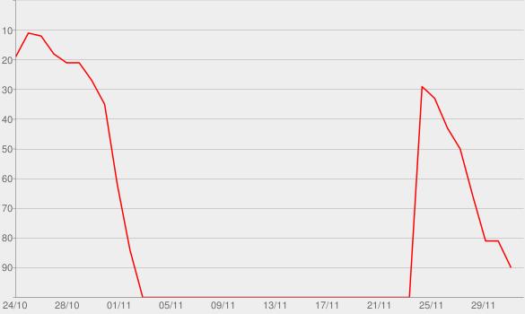 Chart progress graph for Raising Hell (feat. Big Freedia)