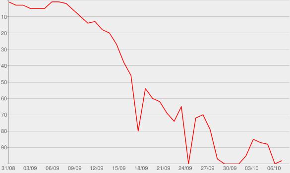 Chart progress graph for The Tony Kornheiser Show