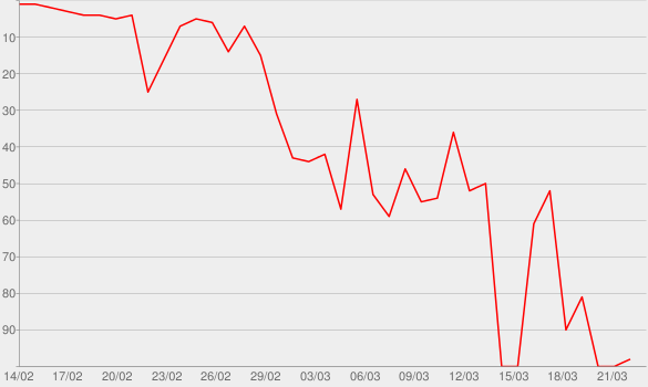 Chart progress graph for No Time To Die