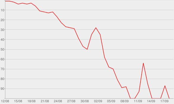 Chart progress graph for Design for Disaster