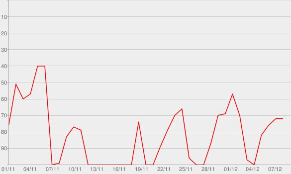 Chart progress graph for Warum Bin Ich So Fröhlich
