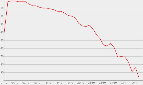 Chart progress graph for Full Body Chills