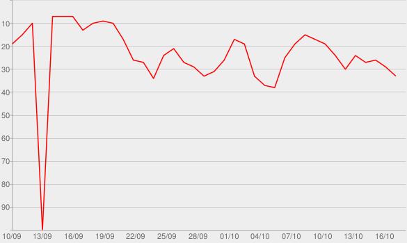 Chart progress graph for Fancy Like (feat. Kesha)