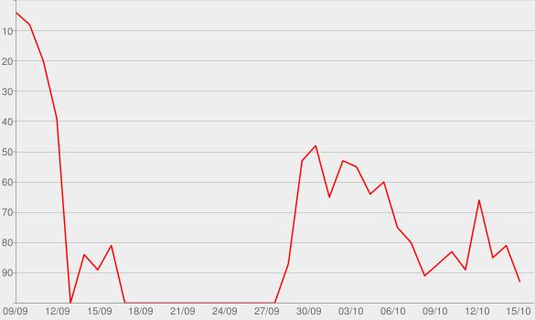 Chart progress graph for 23