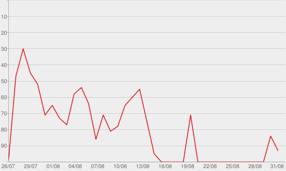 Chart progress graph for Tomorrowland - The Secret Kingdom of Melodia