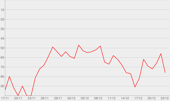 Chart progress graph for It's Beginning to Look a Lot Like Christmas