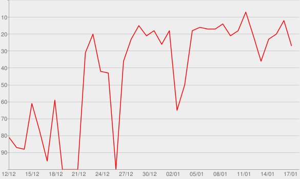 Chart progress graph for Dirty Electro Podcast