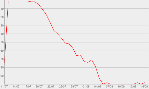 Chart progress graph for Locked Up Abroad