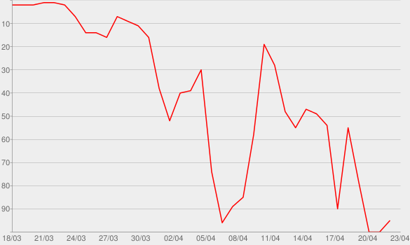 Chart progress graph for La Voix IV
