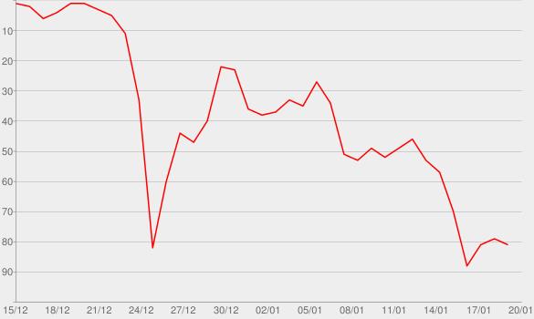 Chart progress graph for Villain