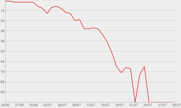 Chart progress graph for Doggy Blu's
