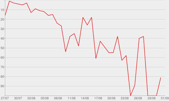 Chart progress graph for Die Wahrheit tut weh