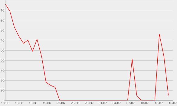 """Chart progress graph for Mitten unterm Jahr (aus """"Sing meinen Song, Vol. 2"""")"""