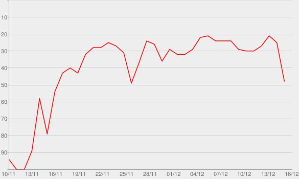 Chart progress graph for White Christmas