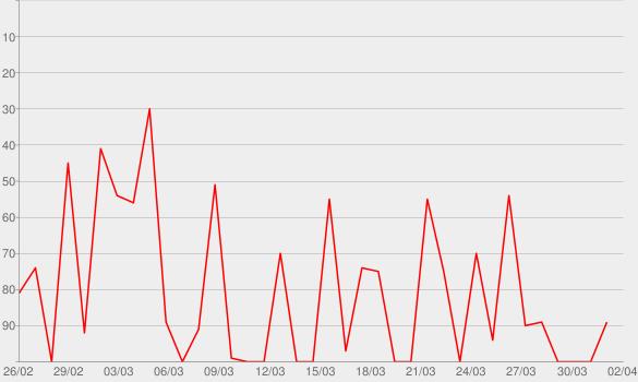 """Chart progress graph for WDR-Hörspiel-Reihe """"Macht kaputt"""""""