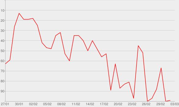Chart progress graph for Viertausendhertz