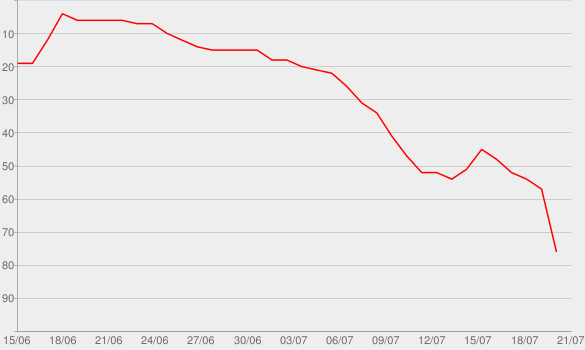 Chart progress graph for Murder in Hollywoodland
