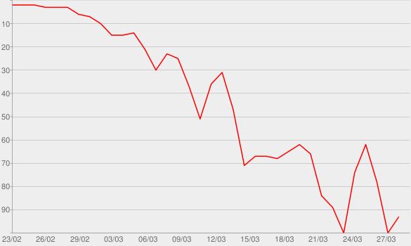 Chart progress graph for Unforeseen Future