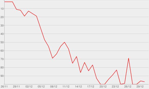 Chart progress graph for Vegas, Baby!