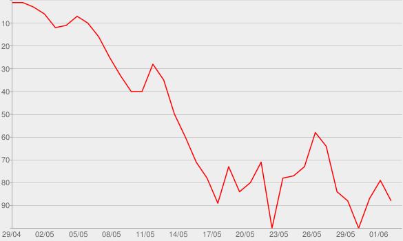 Chart progress graph for Soul(mate) Searching