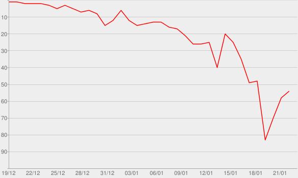 Chart progress graph for Press Pass