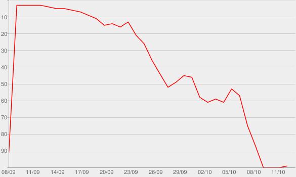 Chart progress graph for Bunga Bunga