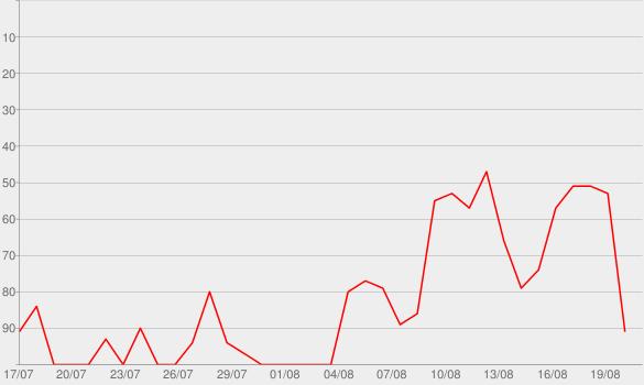 Chart progress graph for Nobody (feat. Matthew West)