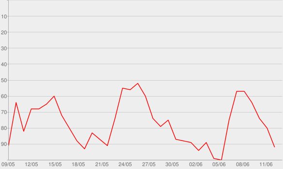 Chart progress graph for Light It Up (DJ Antoine vs. Mad Mark 2K14 Extended Mix)