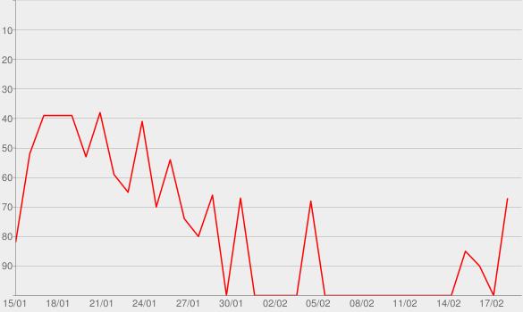 Chart progress graph for All's Fair