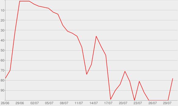 Chart progress graph for Handwritten (Deluxe Edition)