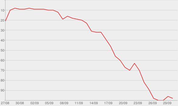 Chart progress graph for Medical Murders