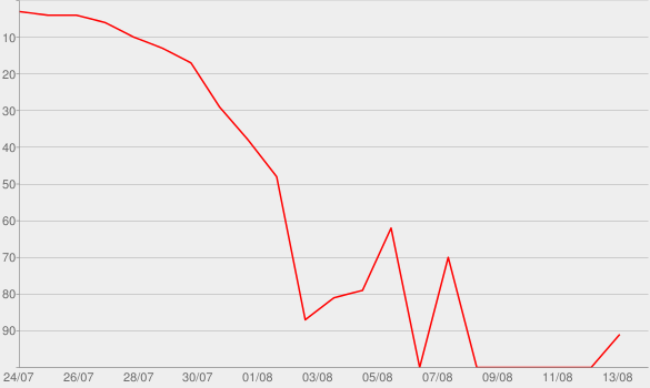 Chart progress graph for Pound Syndrome