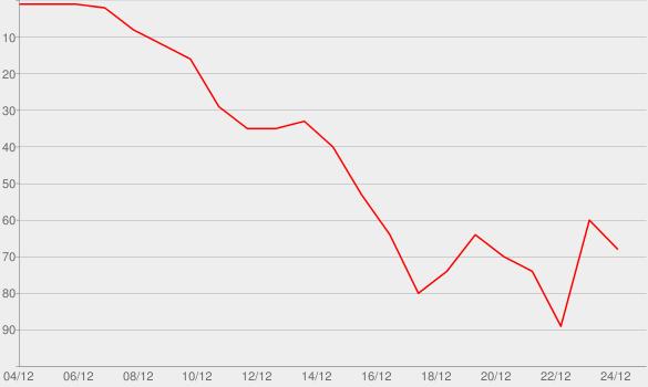Chart progress graph for Oh Santa! (feat. Ariana Grande & Jennifer Hudson)