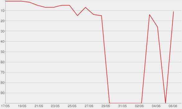 Chart progress graph for RAMMSTEIN