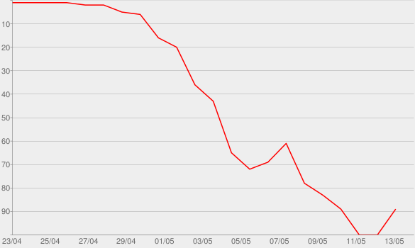 Chart progress graph for Living In a Ghost Town