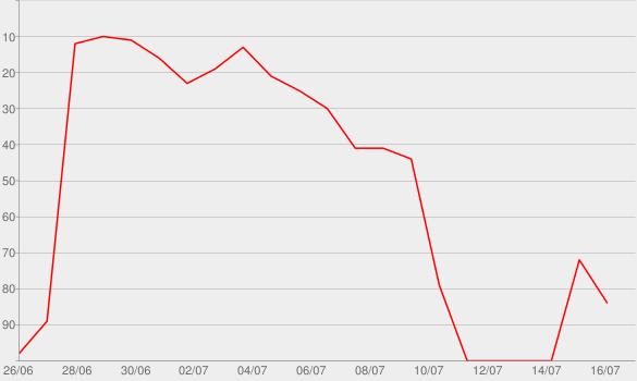 Chart progress graph for E•MO•TION  (Deluxe)