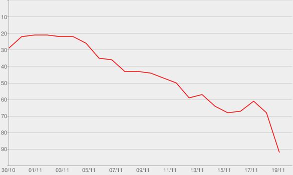 Chart progress graph for Reality (Radio Edit)