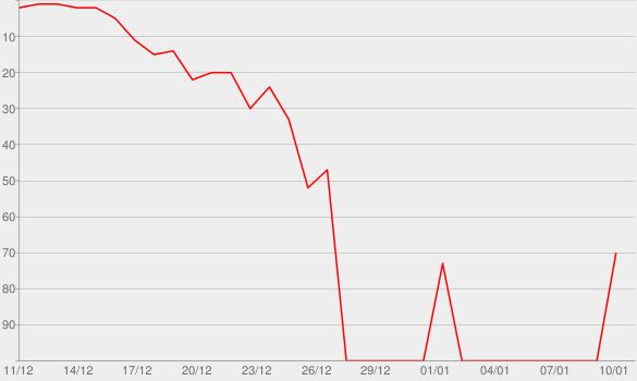 Chart progress graph for L.P.O.M.