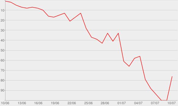 Chart progress graph for Christmas Chaos