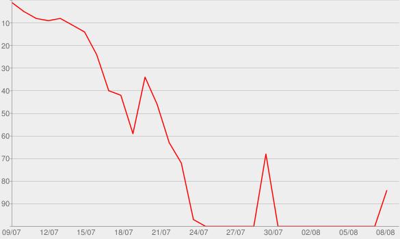 Chart progress graph for Get Dessert and Bail